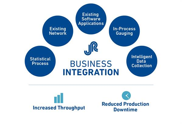 JR Business Integration Increased Throughput/ Reduced Production Downtime